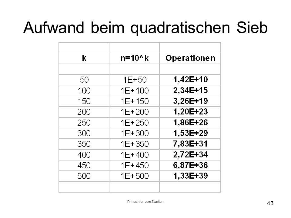 Primzahlen zum Zweiten 43 Aufwand beim quadratischen Sieb