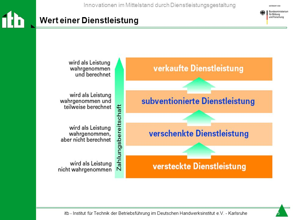 itb - Institut für Technik der Betriebsführung im Deutschen Handwerksinstitut e.V. - Karlsruhe Innovationen im Mittelstand durch Dienstleistungsgestal