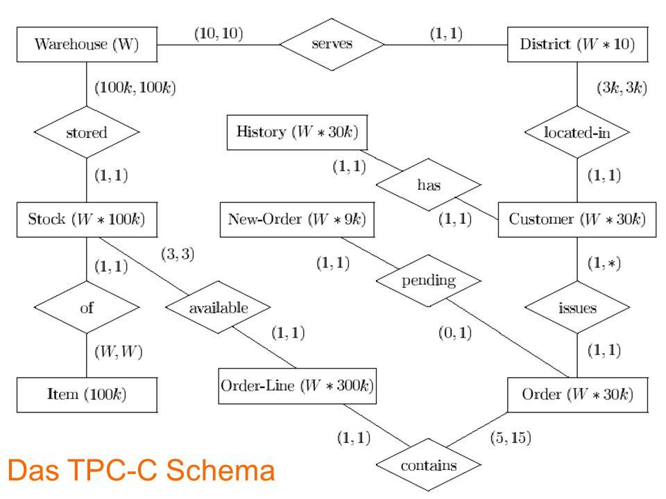 Das TPC-C Schema