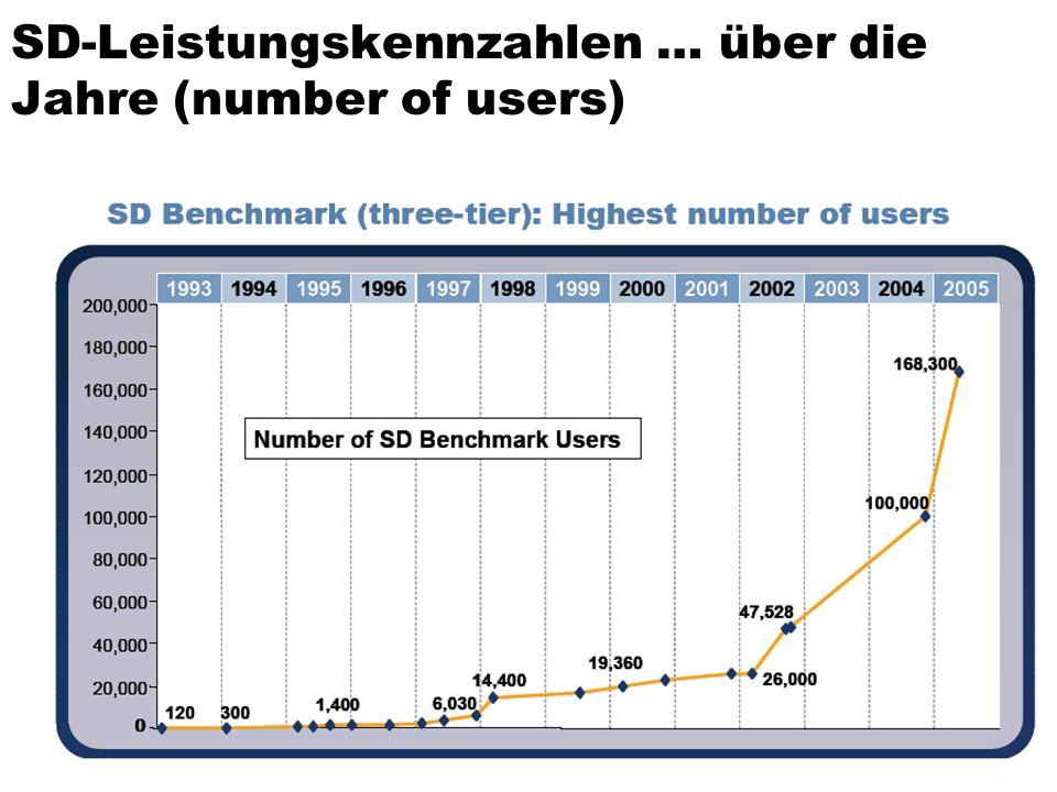 SD-Leistungskennzahlen … über die Jahre (number of users)