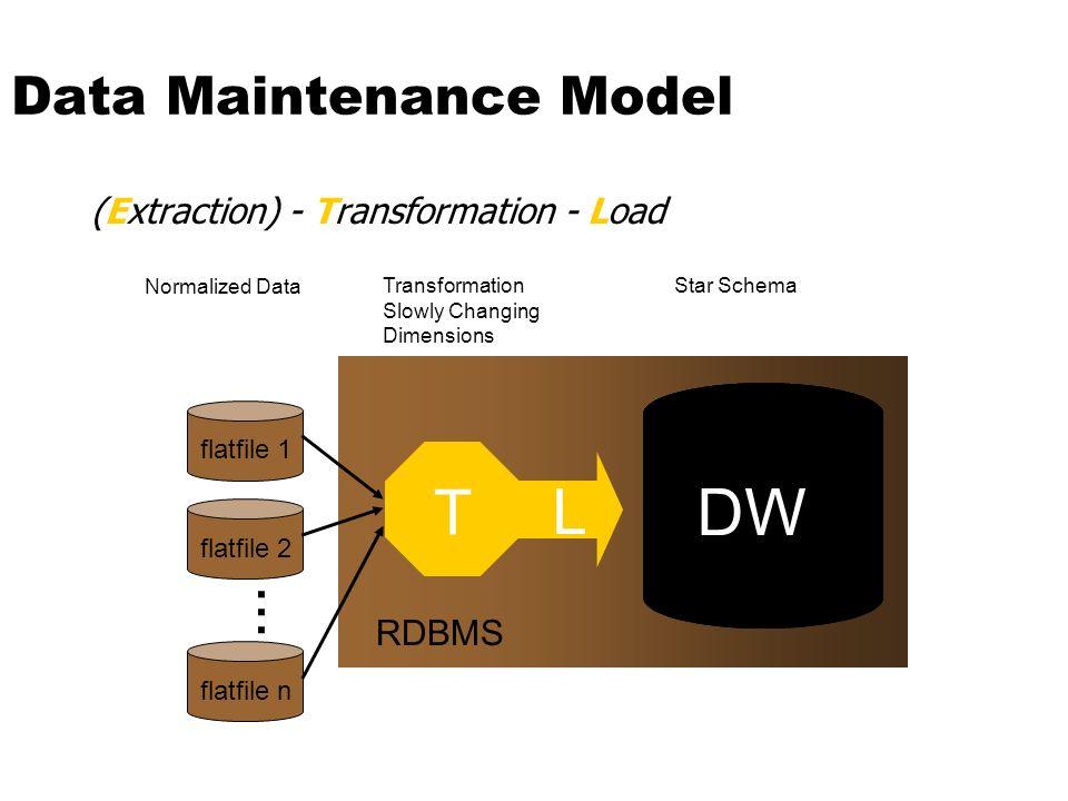 Data Maintenance Model (Extraction) - Transformation - Load L DW T...