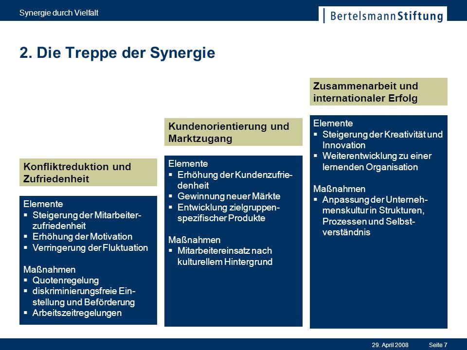 29. April 2008 Synergie durch Vielfalt Seite 7 2. Die Treppe der Synergie Elemente Steigerung der Mitarbeiter- zufriedenheit Erhöhung der Motivation V