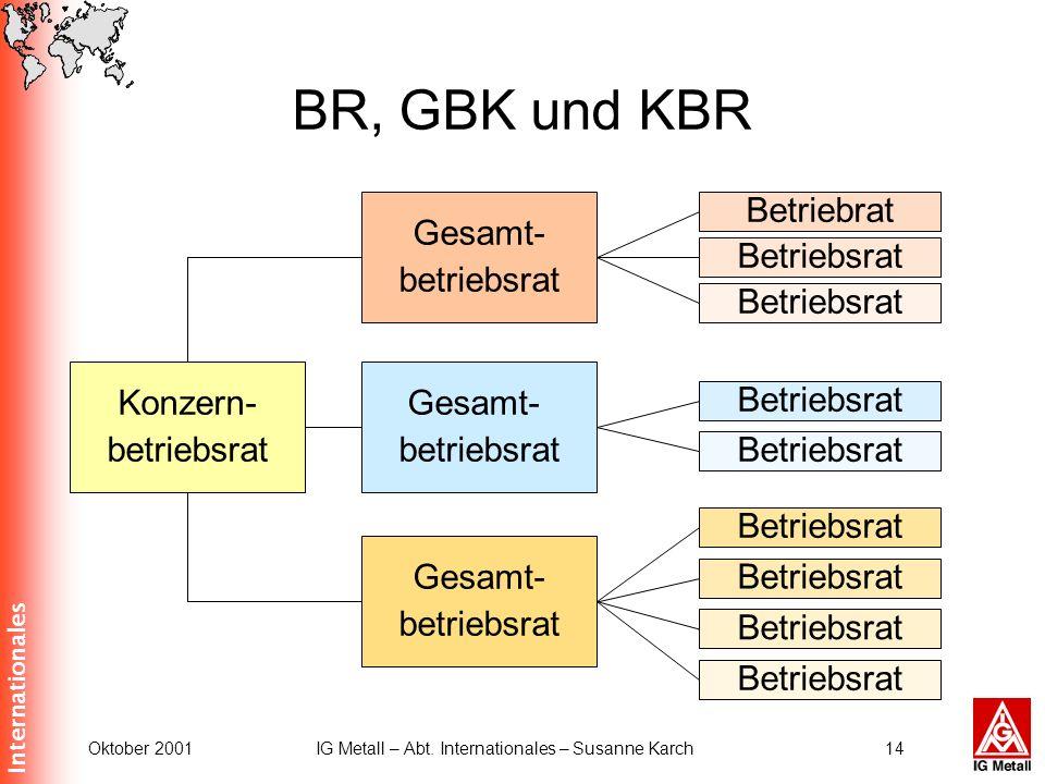 Internationales Oktober 2001IG Metall – Abt. Internationales – Susanne Karch14 BR, GBK und KBR Konzern- betriebsrat Gesamt- betriebsrat Gesamt- betrie