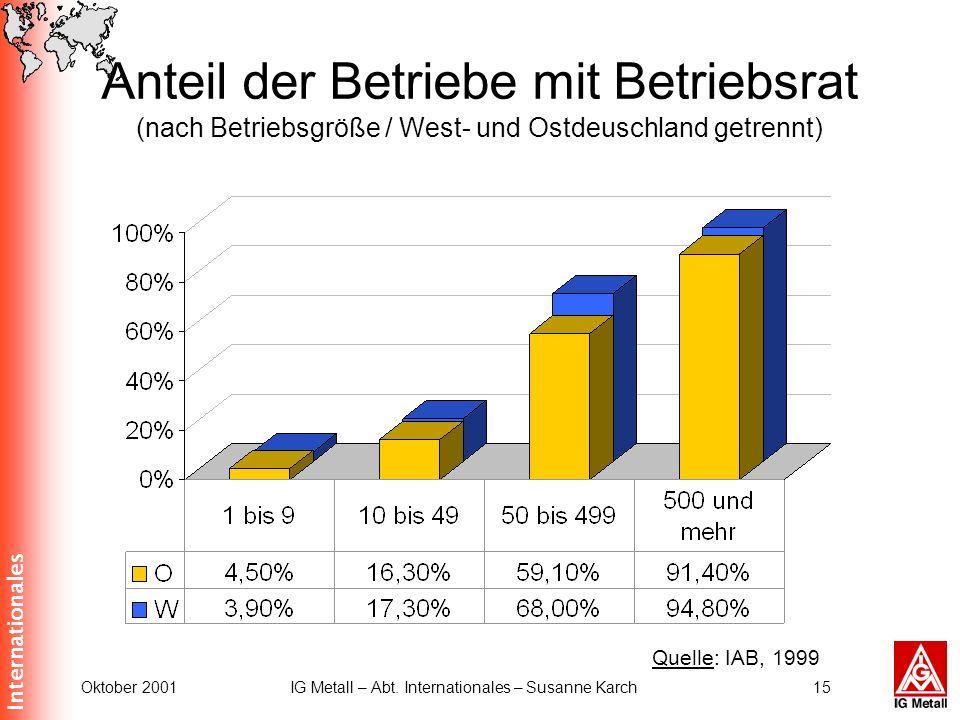 Internationales Oktober 2001IG Metall – Abt. Internationales – Susanne Karch15 Anteil der Betriebe mit Betriebsrat (nach Betriebsgröße / West- und Ost