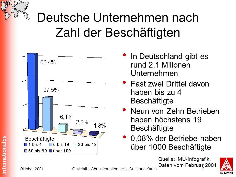 Internationales Oktober 2001IG Metall – Abt. Internationales – Susanne Karch2 Deutsche Unternehmen nach Zahl der Beschäftigten In Deutschland gibt es