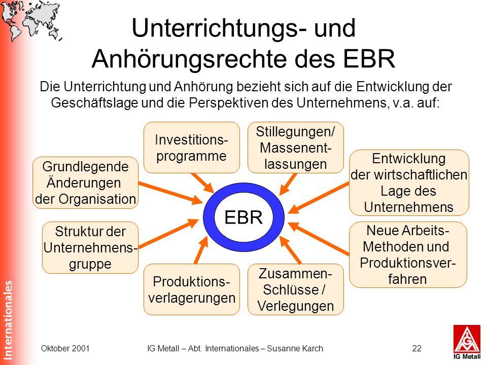 Internationales Oktober 2001IG Metall – Abt. Internationales – Susanne Karch22 Unterrichtungs- und Anhörungsrechte des EBR EBR Neue Arbeits- Methoden