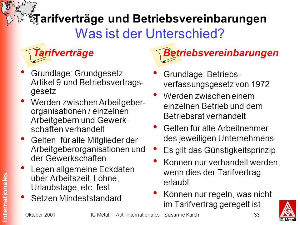 Internationales Oktober 2001IG Metall – Abt. Internationales – Susanne Karch33 Tarifverträge und Betriebsvereinbarungen Was ist der Unterschied? Grund