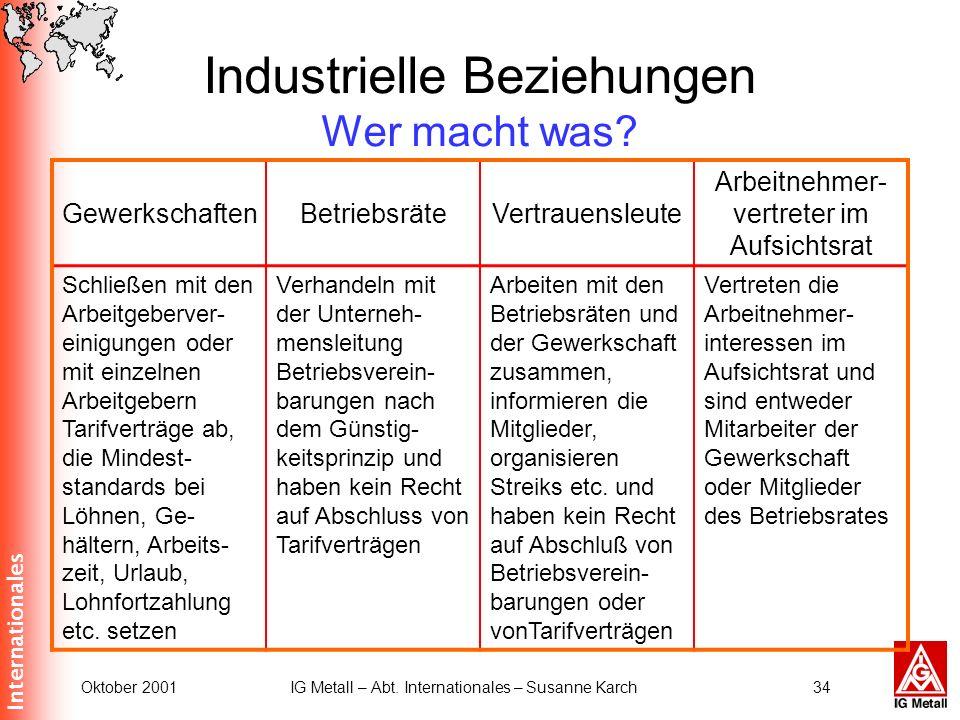 Internationales Oktober 2001IG Metall – Abt. Internationales – Susanne Karch34 Industrielle Beziehungen Wer macht was? GewerkschaftenBetriebsräteVertr