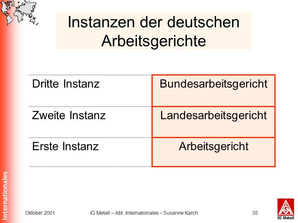 Internationales Oktober 2001IG Metall – Abt. Internationales – Susanne Karch35 Instanzen der deutschen Arbeitsgerichte Dritte InstanzBundesarbeitsgeri