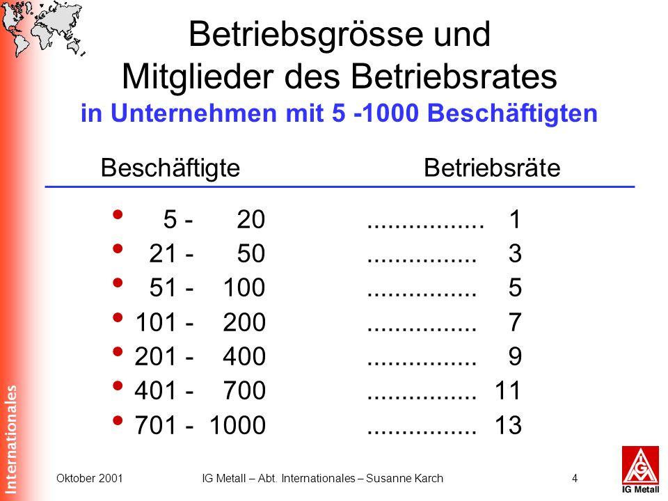 Internationales Oktober 2001IG Metall – Abt. Internationales – Susanne Karch4 Betriebsgrösse und Mitglieder des Betriebsrates in Unternehmen mit 5 -10