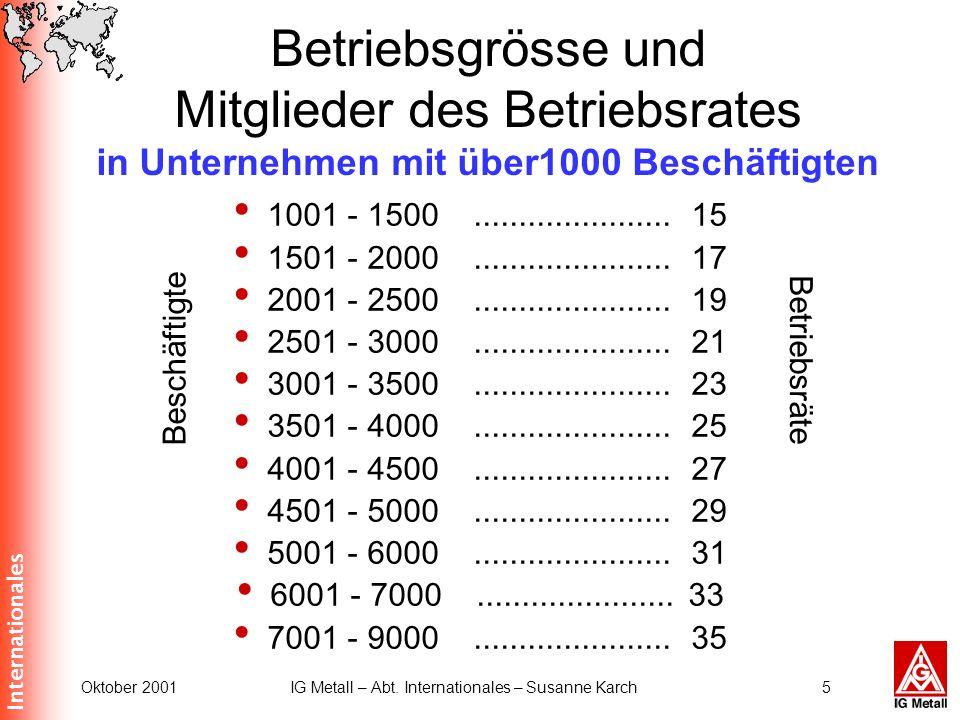 Internationales Oktober 2001IG Metall – Abt. Internationales – Susanne Karch5 Betriebsgrösse und Mitglieder des Betriebsrates in Unternehmen mit über1