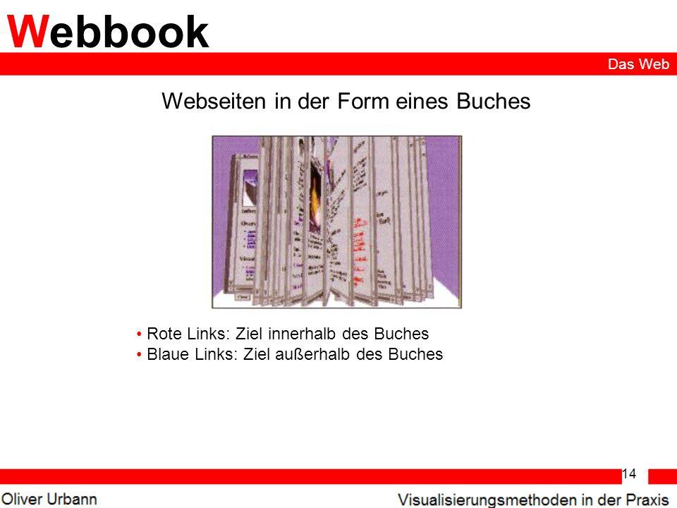 14 Webbook Webseiten in der Form eines Buches Rote Links: Ziel innerhalb des Buches Blaue Links: Ziel außerhalb des Buches Das Web