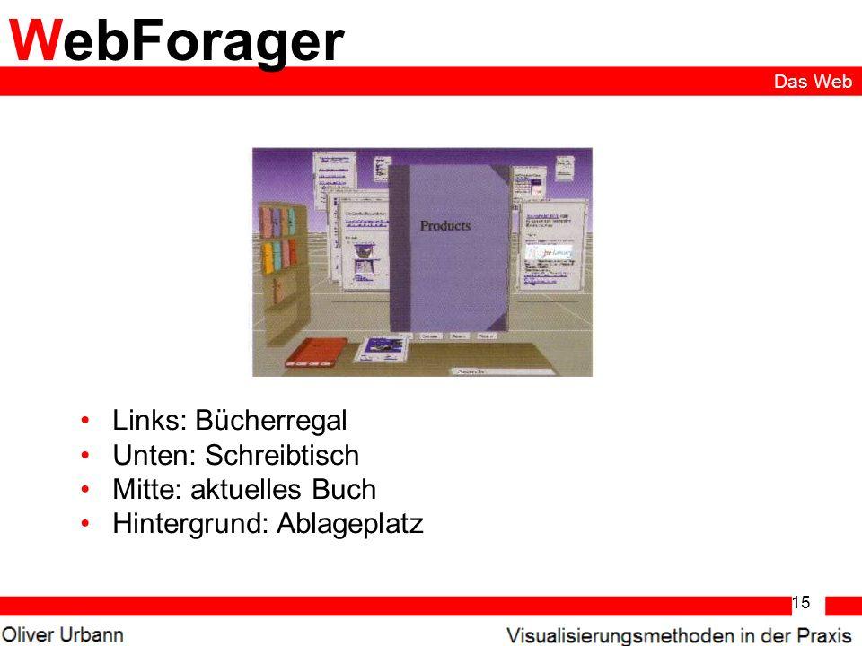 15 WebForager Links: Bücherregal Unten: Schreibtisch Mitte: aktuelles Buch Hintergrund: Ablageplatz Das Web