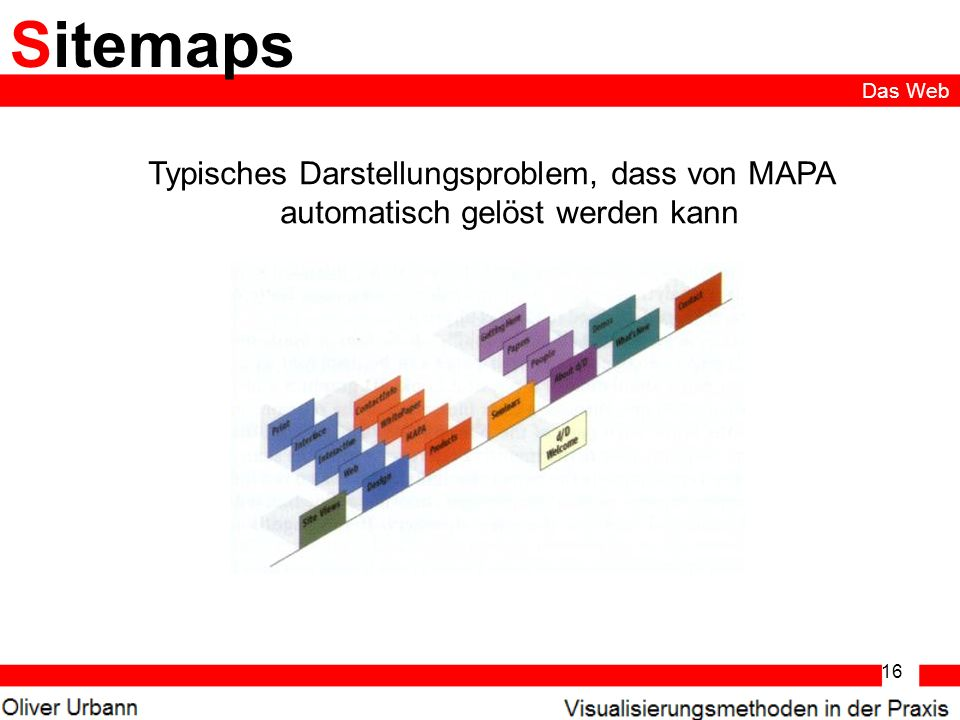 16 Sitemaps Typisches Darstellungsproblem, dass von MAPA automatisch gelöst werden kann Das Web