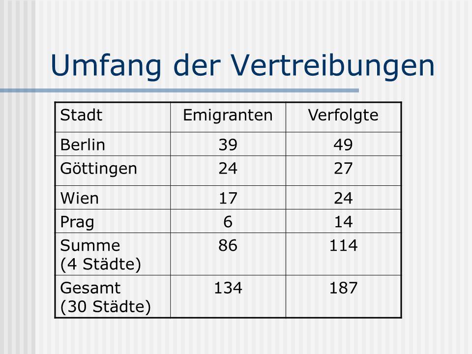 Umfang der Vertreibungen StadtEmigrantenVerfolgte Berlin3949 Göttingen2427 Wien1724 Prag614 Summe (4 Städte) 86114 Gesamt (30 Städte) 134187