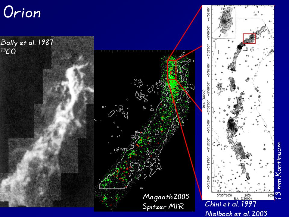 Bally et al. 1987 13 CO Orion Megeath 2005 Spitzer MIR Chini et al. 1997 Nielbock et al. 2003 1.3 mm Kontinuum