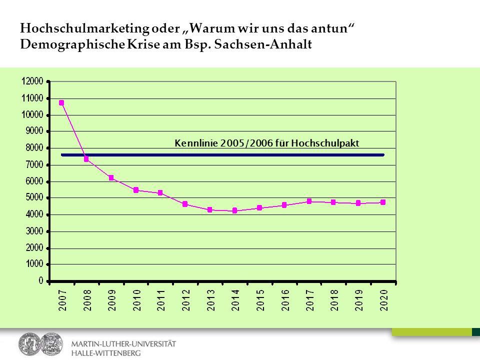 Hochschulmarketing oder Warum wir uns das antun Demographische Krise am Bsp. Sachsen-Anhalt Kennlinie 2005/2006 für Hochschulpakt