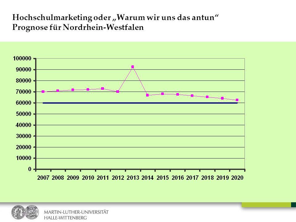 Hochschulmarketing oder Warum wir uns das antun Prognose für Nordrhein-Westfalen