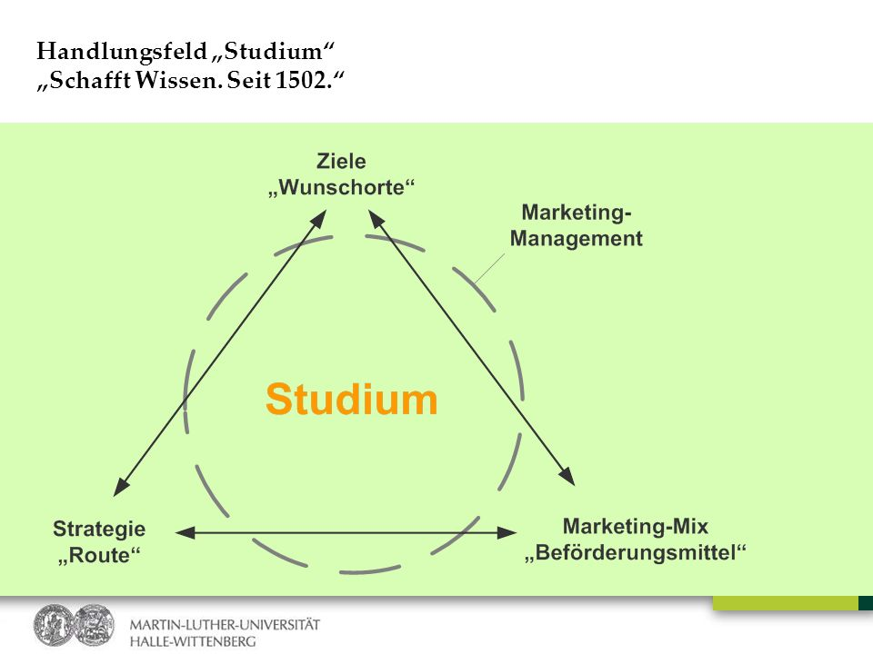 Handlungsfeld Studium / Studierengewinnung Kampagne 1.0 Sei klug, studier in Halle! – Website