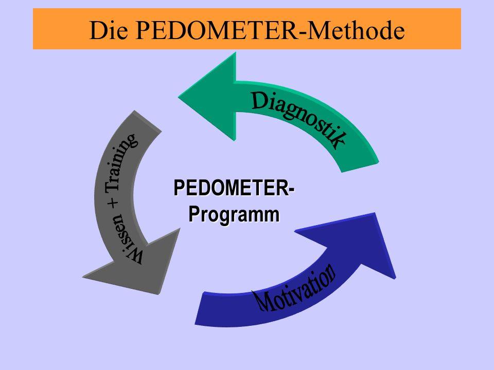 Die PEDOMETER-Methode PEDOMETER-Programm