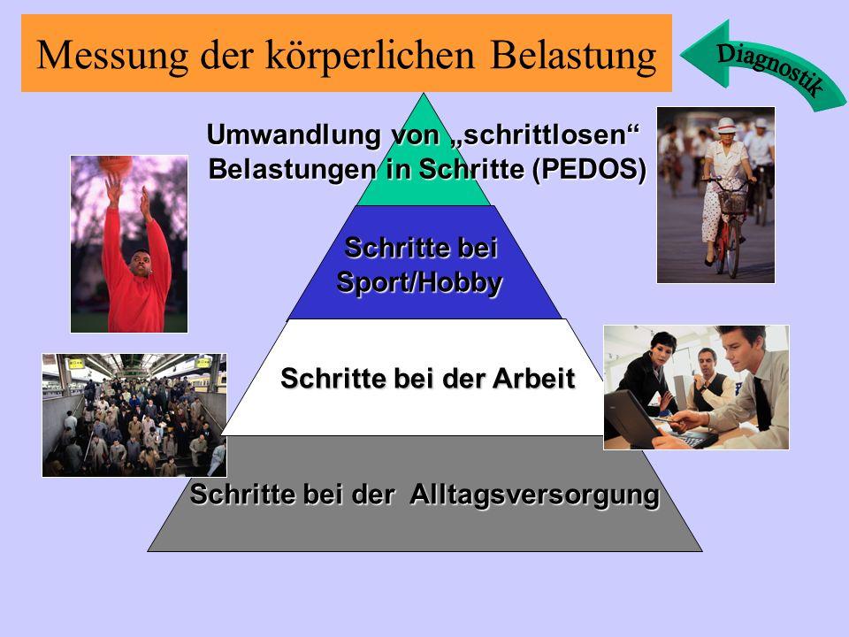 Messung der körperlichen Belastung Umwandlung von schrittlosen Belastungen in Schritte (PEDOS) Belastungen in Schritte (PEDOS) Schritte bei Schritte beiSport/Hobby Schritte bei der Alltagsversorgung Schritte bei der Arbeit