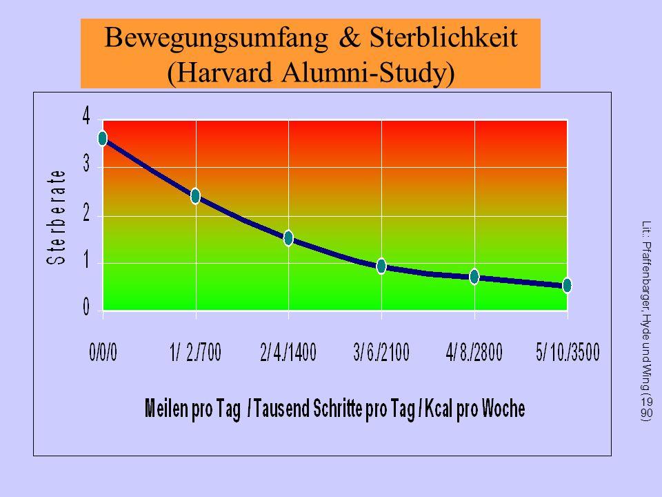 Bewegungsumfang & Sterblichkeit (Harvard Alumni-Study) Lit.: Pfaffenbarger, Hyde und Wing (1990)