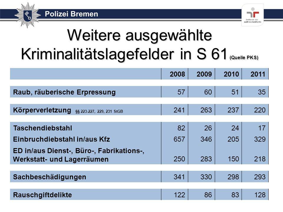 Weitere ausgewählte Kriminalitätslagefelder in S 61 (Quelle PKS) 2008200920102011 Raub, räuberische Erpressung57605135 Körperverletzung §§ 223-227, 22