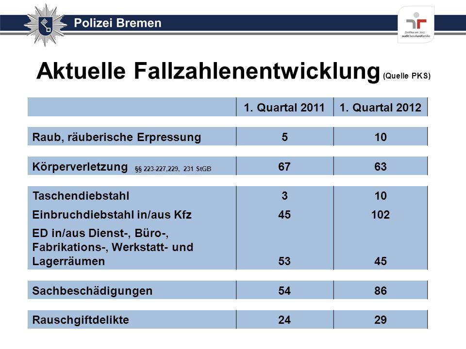 Aktuelle Fallzahlenentwicklung (Quelle PKS) 1. Quartal 20111. Quartal 2012 Raub, räuberische Erpressung510 Körperverletzung §§ 223-227,229, 231 StGB 6