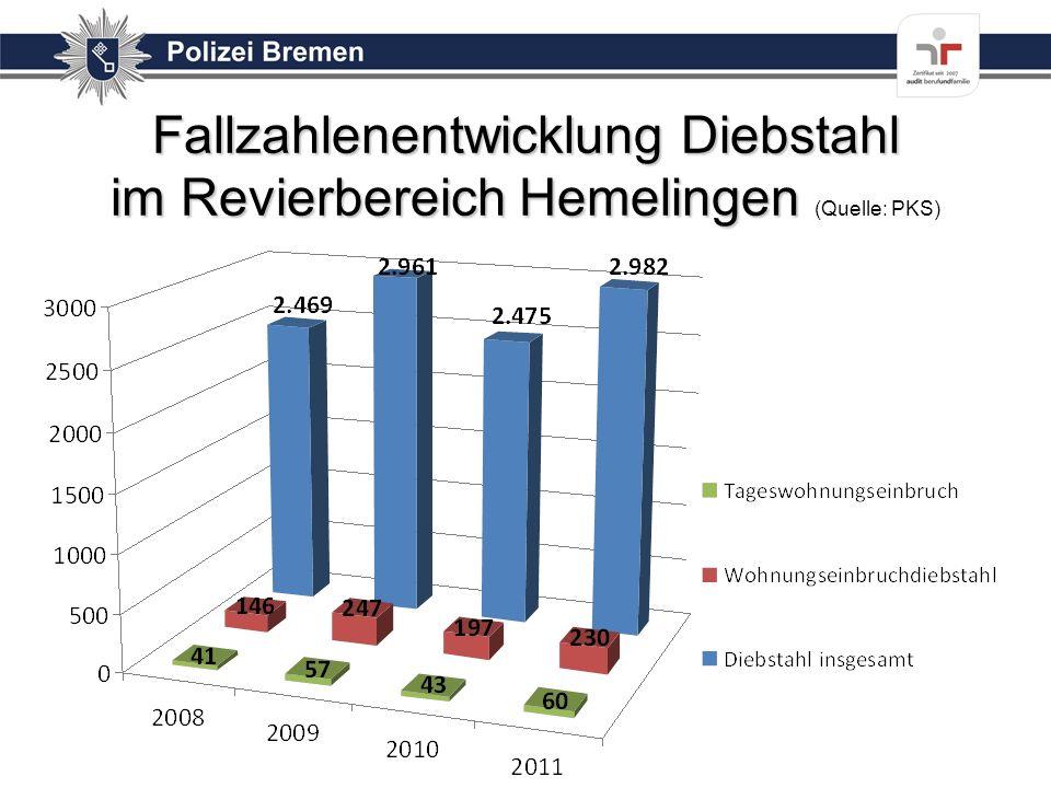 Fallzahlenentwicklung Diebstahl im Revierbereich Hemelingen Fallzahlenentwicklung Diebstahl im Revierbereich Hemelingen (Quelle: PKS)