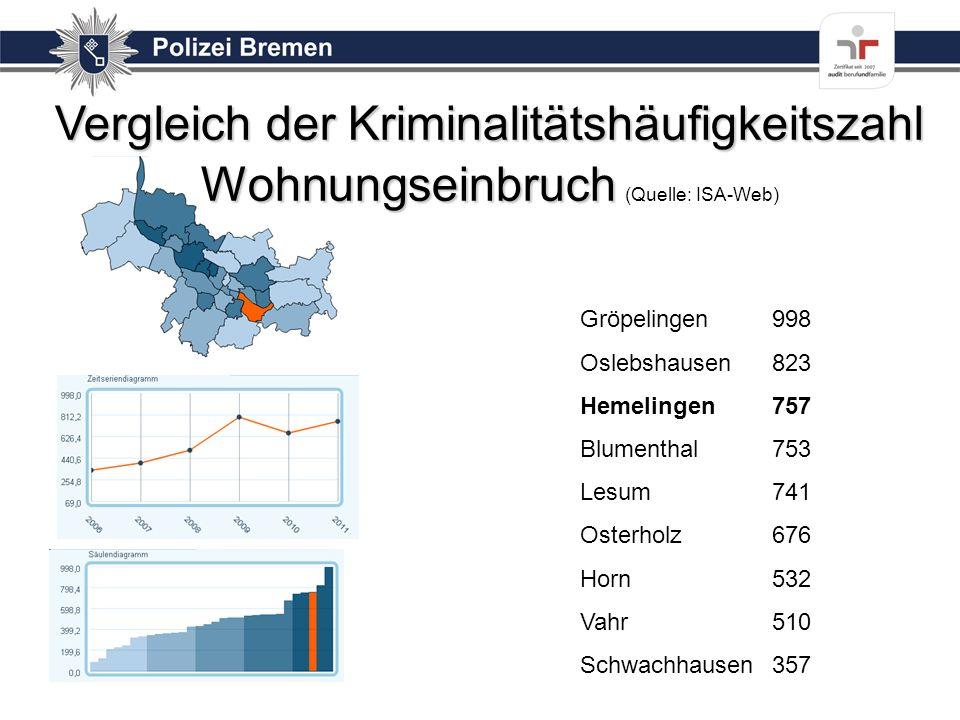 Vergleich der Kriminalitätshäufigkeitszahl Wohnungseinbruch Vergleich der Kriminalitätshäufigkeitszahl Wohnungseinbruch (Quelle: ISA-Web) Gröpelingen