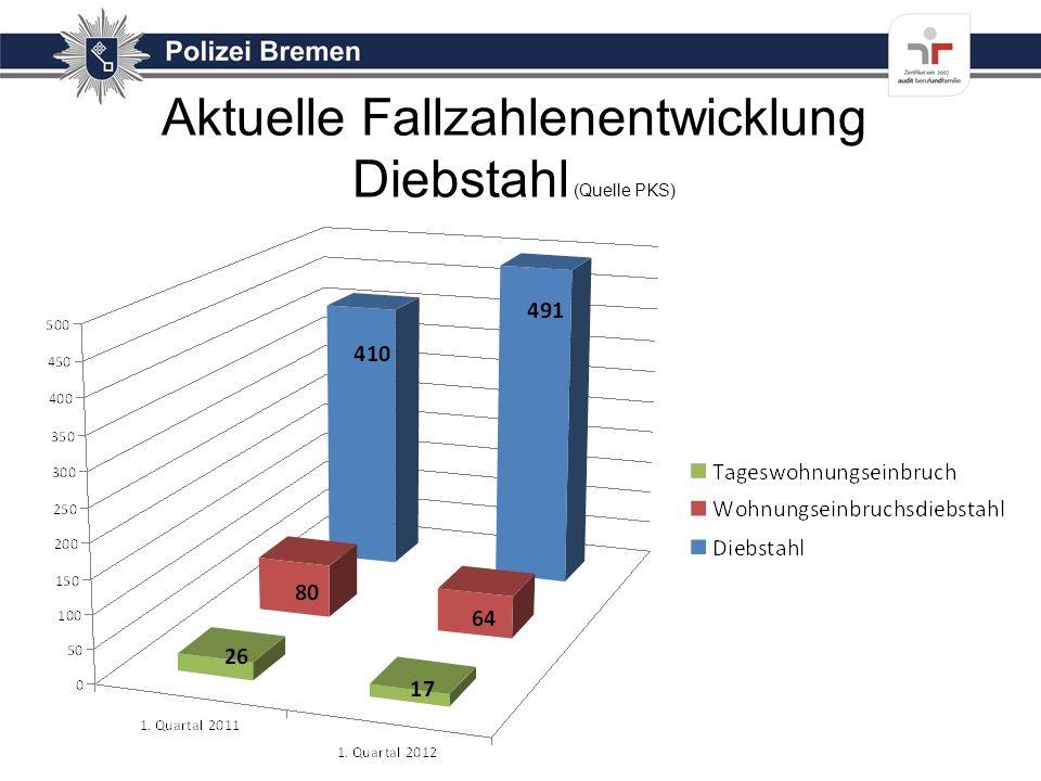 Aktuelle Entwicklung der letzten 12 Wochen Wohnungseinbruch S 61 (Quelle ISA-Web) Fälle