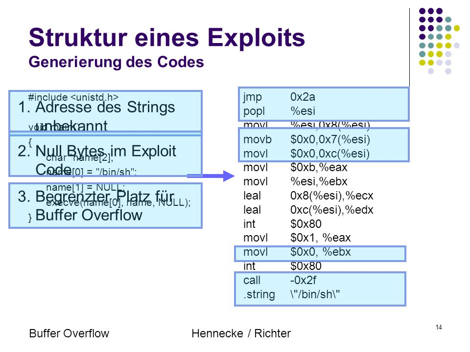 Buffer OverflowHennecke / Richter 14 Struktur eines Exploits Generierung des Codes #include void main() { char *name[2]; name[0] =