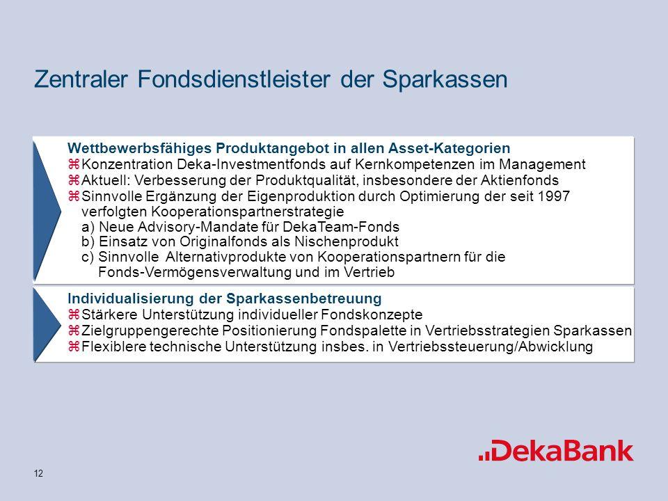 12 Zentraler Fondsdienstleister der Sparkassen Wettbewerbsfähiges Produktangebot in allen Asset-Kategorien zKonzentration Deka-Investmentfonds auf Kernkompetenzen im Management zAktuell: Verbesserung der Produktqualität, insbesondere der Aktienfonds zSinnvolle Ergänzung der Eigenproduktion durch Optimierung der seit 1997 verfolgten Kooperationspartnerstrategie a) Neue Advisory-Mandate für DekaTeam-Fonds b) Einsatz von Originalfonds als Nischenprodukt c) Sinnvolle Alternativprodukte von Kooperationspartnern für die Fonds-Vermögensverwaltung und im Vertrieb Individualisierung der Sparkassenbetreuung zStärkere Unterstützung individueller Fondskonzepte zZielgruppengerechte Positionierung Fondspalette in Vertriebsstrategien Sparkassen zFlexiblere technische Unterstützung insbes.