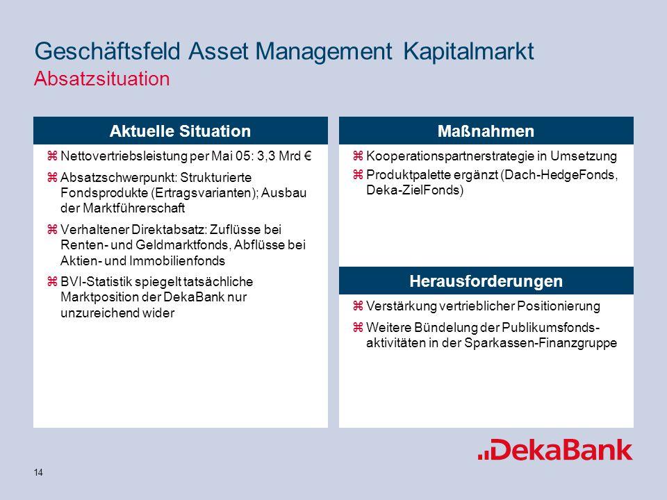 14 zNettovertriebsleistung per Mai 05: 3,3 Mrd zAbsatzschwerpunkt: Strukturierte Fondsprodukte (Ertragsvarianten); Ausbau der Marktführerschaft zVerhaltener Direktabsatz: Zuflüsse bei Renten- und Geldmarktfonds, Abflüsse bei Aktien- und Immobilienfonds zBVI-Statistik spiegelt tatsächliche Marktposition der DekaBank nur unzureichend wider zKooperationspartnerstrategie in Umsetzung zProduktpalette ergänzt (Dach-HedgeFonds, Deka-ZielFonds) Maßnahmen Herausforderungen zVerstärkung vertrieblicher Positionierung zWeitere Bündelung der Publikumsfonds- aktivitäten in der Sparkassen-Finanzgruppe Aktuelle Situation Geschäftsfeld Asset Management Kapitalmarkt Absatzsituation
