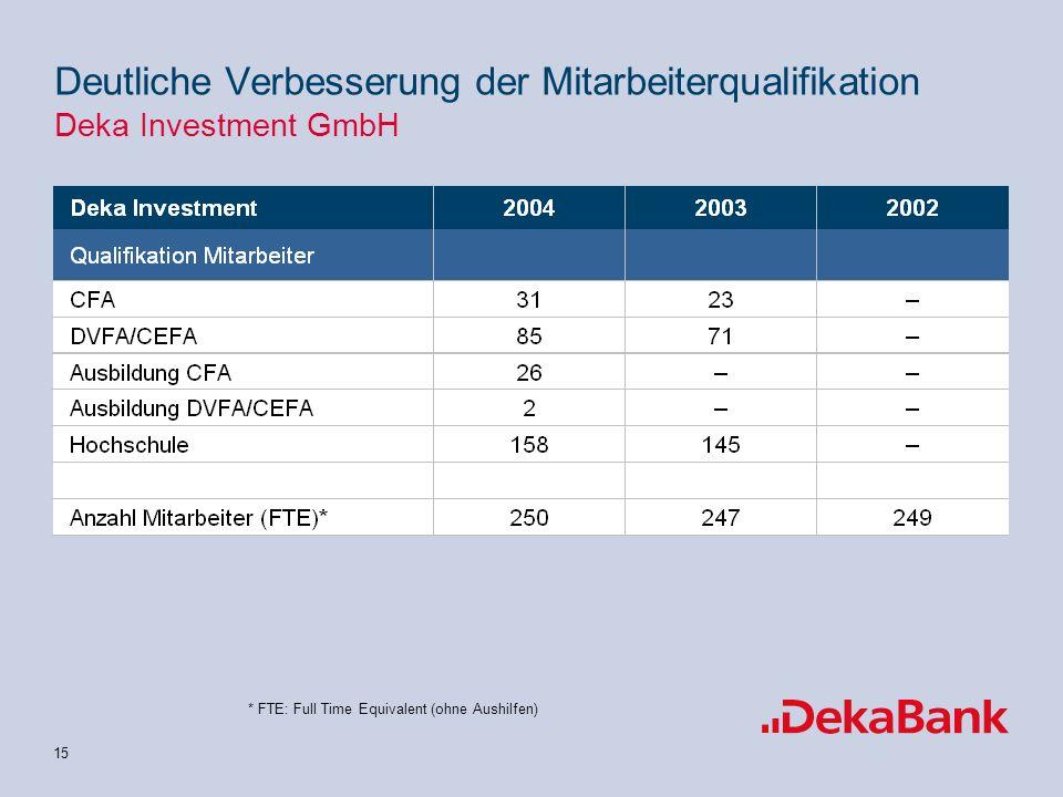 14 zNettovertriebsleistung per Mai 05: 3,3 Mrd zAbsatzschwerpunkt: Strukturierte Fondsprodukte (Ertragsvarianten); Ausbau der Marktführerschaft zVerha