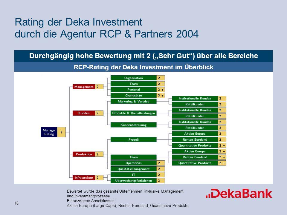 15 * FTE: Full Time Equivalent (ohne Aushilfen) Deutliche Verbesserung der Mitarbeiterqualifikation Deka Investment GmbH