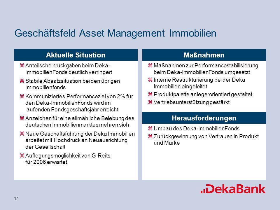17 zAnteilscheinrückgaben beim Deka- ImmobilienFonds deutlich verringert zStabile Absatzsituation bei den übrigen Immobilienfonds zKommuniziertes Performanceziel von 2% für den Deka-ImmobilienFonds wird im laufenden Fondsgeschäftsjahr erreicht zAnzeichen für eine allmähliche Belebung des deutschen Immobilienmarktes mehren sich zNeue Geschäftsführung der Deka Immobilien arbeitet mit Hochdruck an Neuausrichtung der Gesellschaft zAuflegungsmöglichkeit von G-Reits für 2006 erwartet zMaßnahmen zur Performancestabilisierung beim Deka-ImmobilienFonds umgesetzt zInterne Restrukturierung bei der Deka Immobilien eingeleitet zProduktpalette anlegerorientiert gestaltet zVertriebsunterstützung gestärkt Maßnahmen Herausforderungen zUmbau des Deka-ImmobilienFonds zZurückgewinnung von Vertrauen in Produkt und Marke Aktuelle Situation Geschäftsfeld Asset Management Immobilien