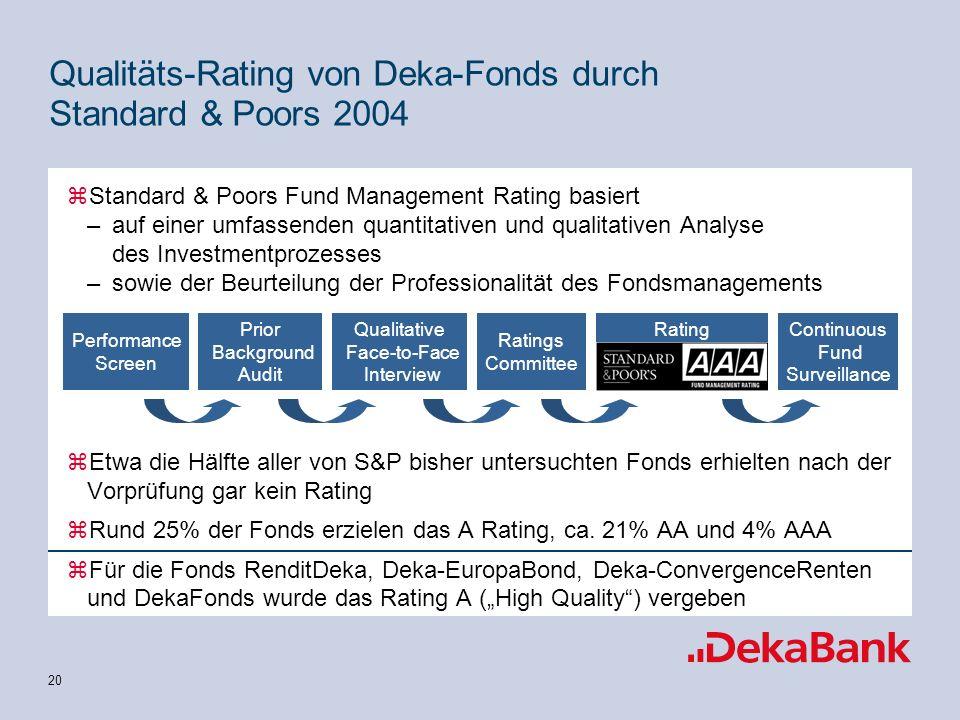 20 zStandard & Poors Fund Management Rating basiert –auf einer umfassenden quantitativen und qualitativen Analyse des Investmentprozesses –sowie der Beurteilung der Professionalität des Fondsmanagements zEtwa die Hälfte aller von S&P bisher untersuchten Fonds erhielten nach der Vorprüfung gar kein Rating zRund 25% der Fonds erzielen das A Rating, ca.