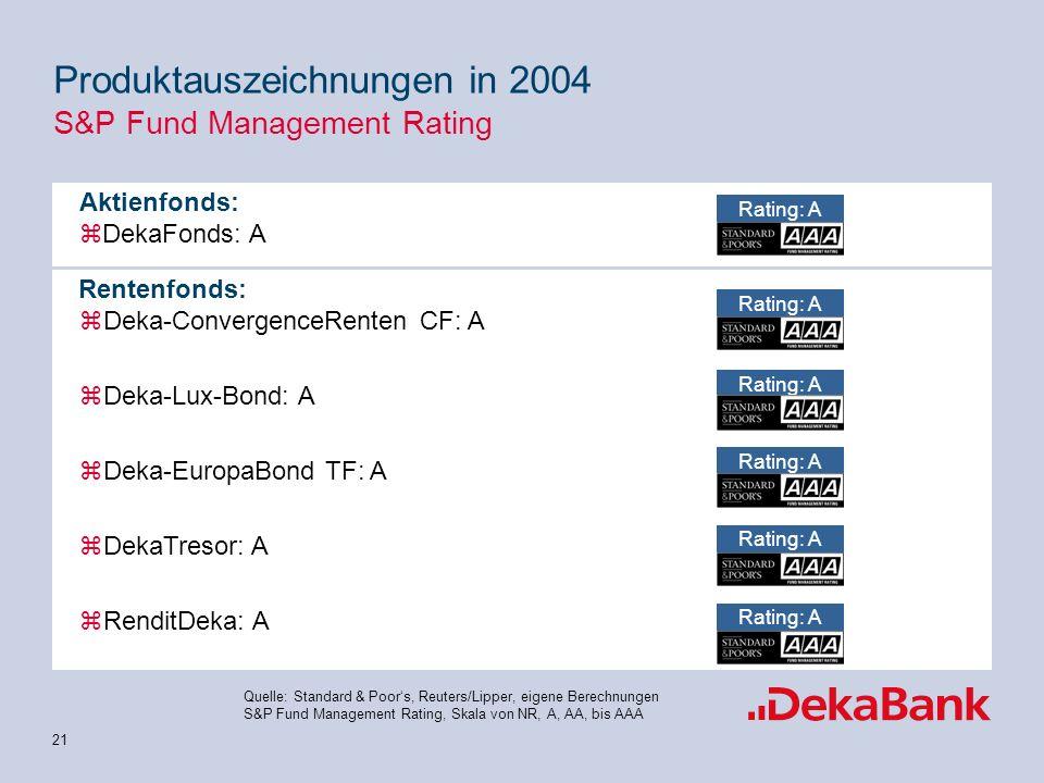 21 Produktauszeichnungen in 2004 S&P Fund Management Rating zDeka-ConvergenceRenten CF: A zDeka-Lux-Bond: A zDeka-EuropaBond TF: A zDekaTresor: A zRenditDeka: A Aktienfonds: zDekaFonds: A Rating: A Rentenfonds: Quelle: Standard & Poors, Reuters/Lipper, eigene Berechnungen S&P Fund Management Rating, Skala von NR, A, AA, bis AAA