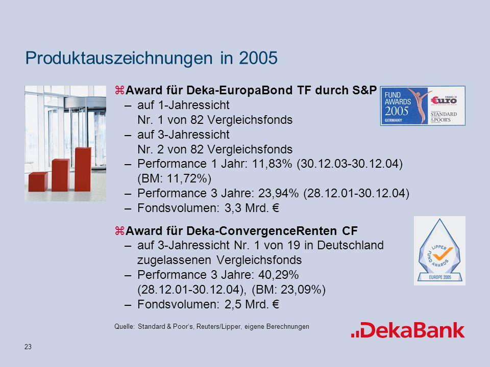 23 Quelle: Standard & Poors, Reuters/Lipper, eigene Berechnungen Produktauszeichnungen in 2005 zAward für Deka-EuropaBond TF durch S&P –auf 1-Jahressicht Nr.