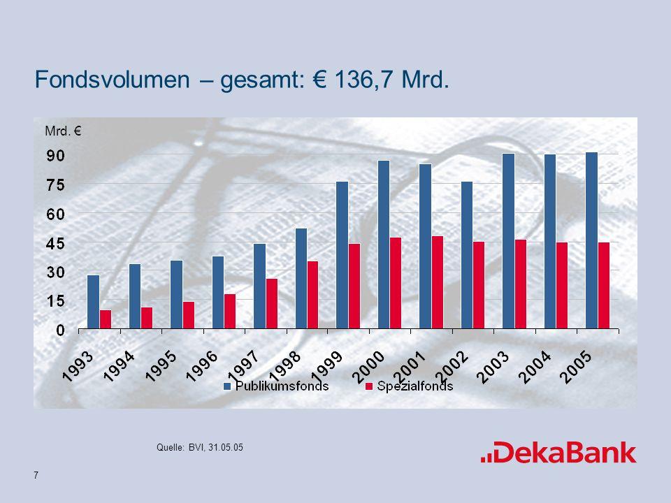 7 Fondsvolumen – gesamt: 136,7 Mrd. Mrd. Quelle: BVI, 31.05.05
