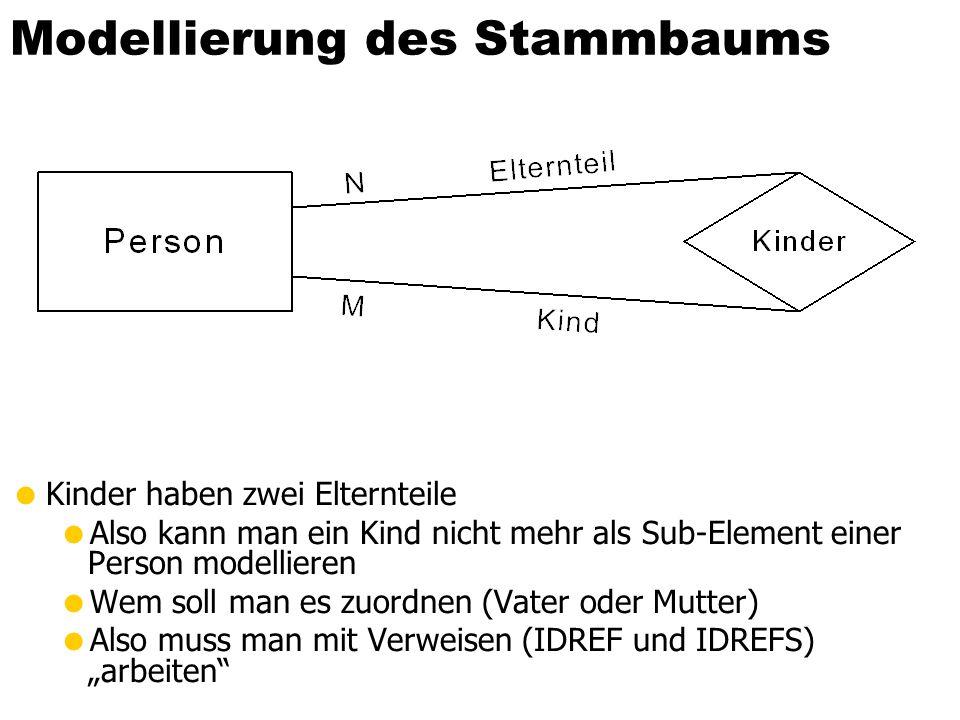 Modellierung des Stammbaums Kinder haben zwei Elternteile Also kann man ein Kind nicht mehr als Sub-Element einer Person modellieren Wem soll man es z