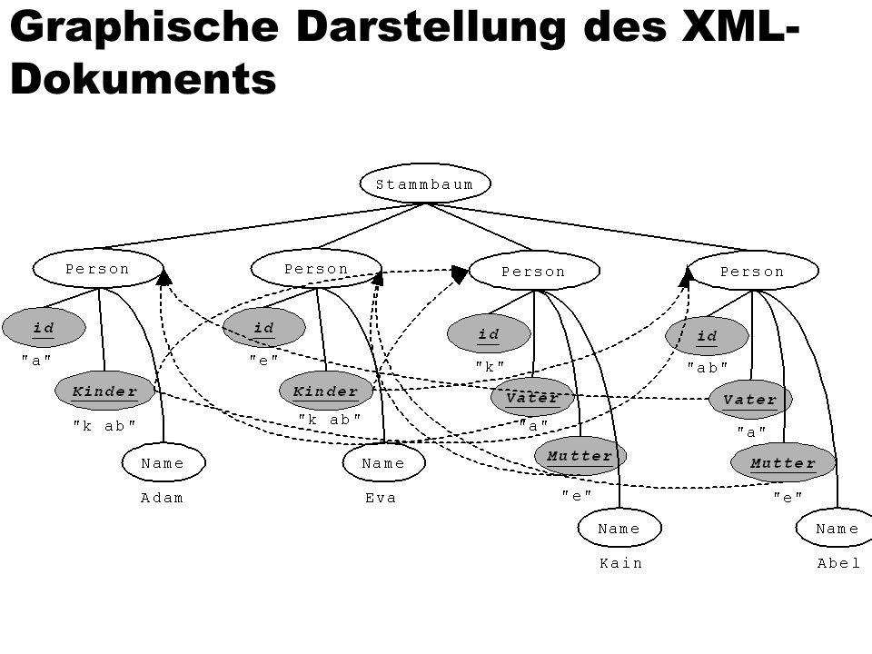 Graphische Darstellung des XML- Dokuments
