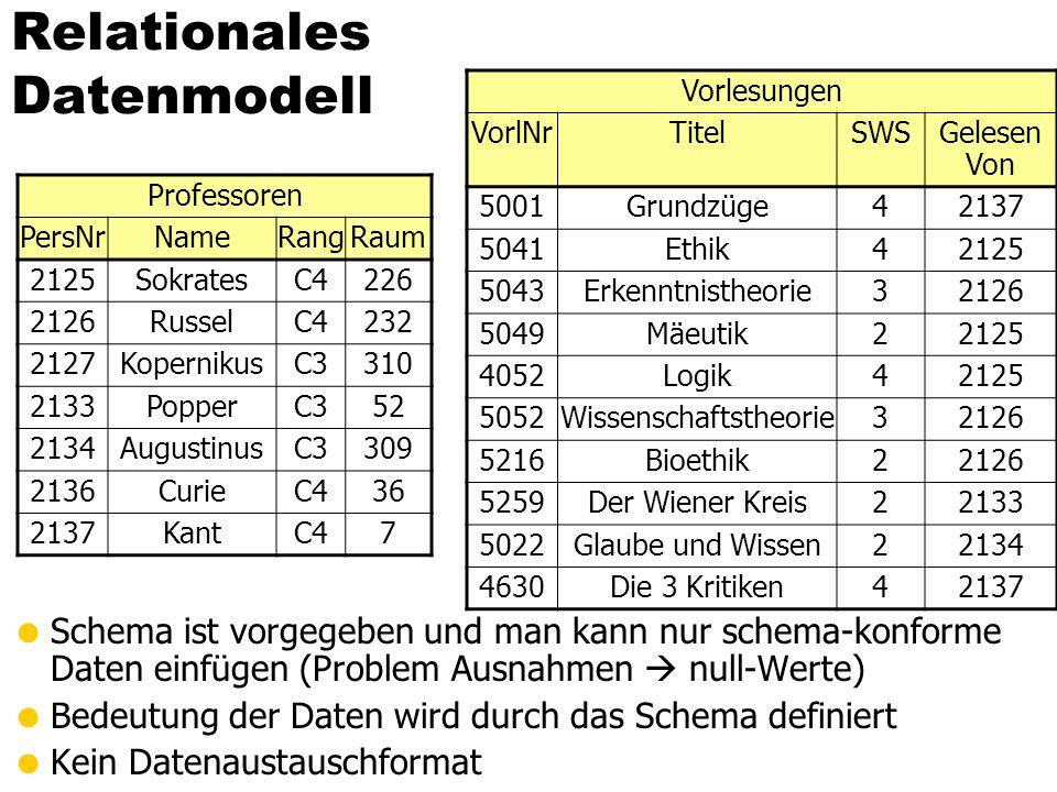 XML-Datenmodell Liegt irgendwo dazwischen HTML Schema-los Beliebige Daten, solange Syntax stimmt Relationen Schema Keine Abweichungen Semi-strukturierte Daten Teilweise schematisch Aber Ausnahmen Wenn Schema, dann muss es eingehalten werden