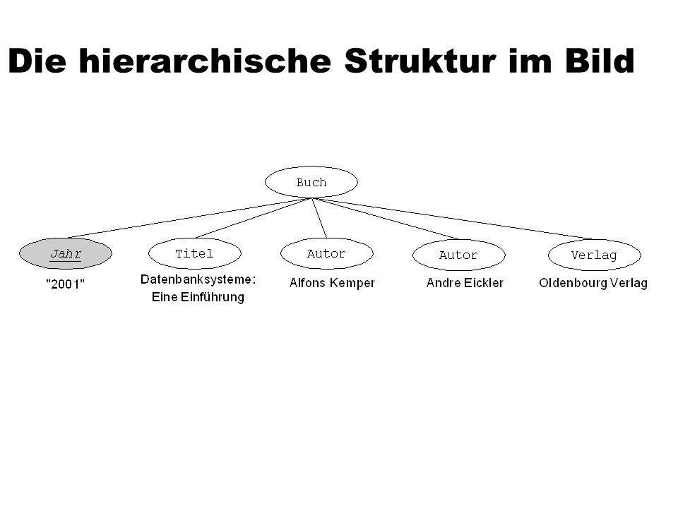 Verweise in XML-Dokumenten XML ist super für die Modellierung von Hierarchien Entsprechen den geschachtelten Elementen Genau das hatten wir in dem Uni-Beispiel Uni Fakultäten Professoren Vorlesungen