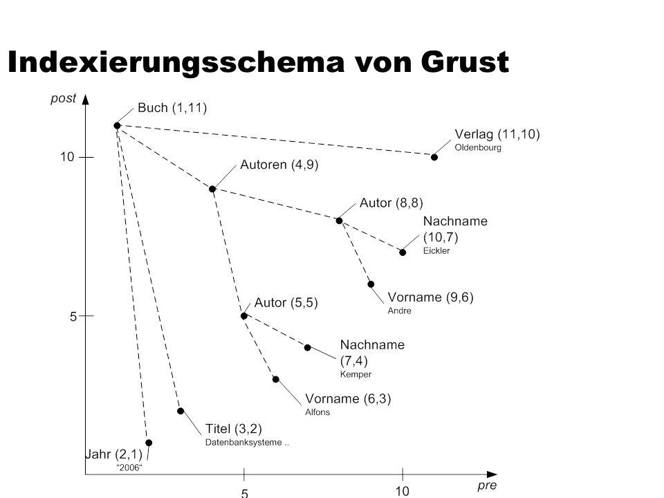 Indexierungsschema von Grust