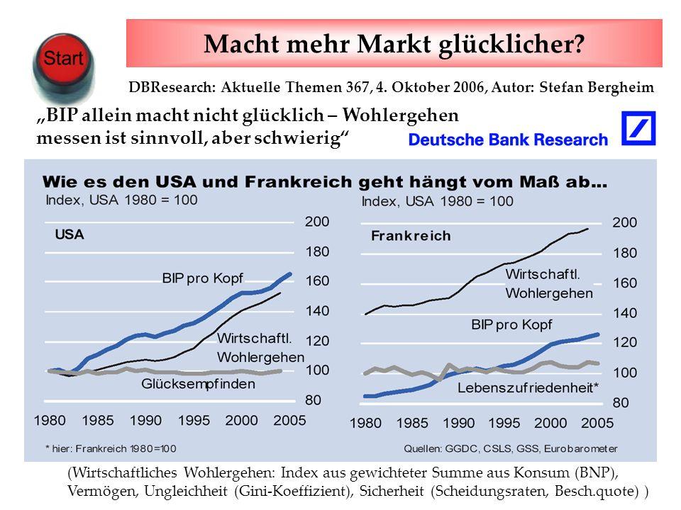 www.harald-klimenta.de Harald Klimenta Wie wir Gewinner des Wandels werden (Wirtschaftliches Wohlergehen: Index aus gewichteter Summe aus Konsum (BNP), Vermögen, Ungleichheit (Gini-Koeffizient), Sicherheit (Scheidungsraten, Besch.quote) ) BIP allein macht nicht glücklich – Wohlergehen messen ist sinnvoll, aber schwierig DBResearch: Aktuelle Themen 367, 4.