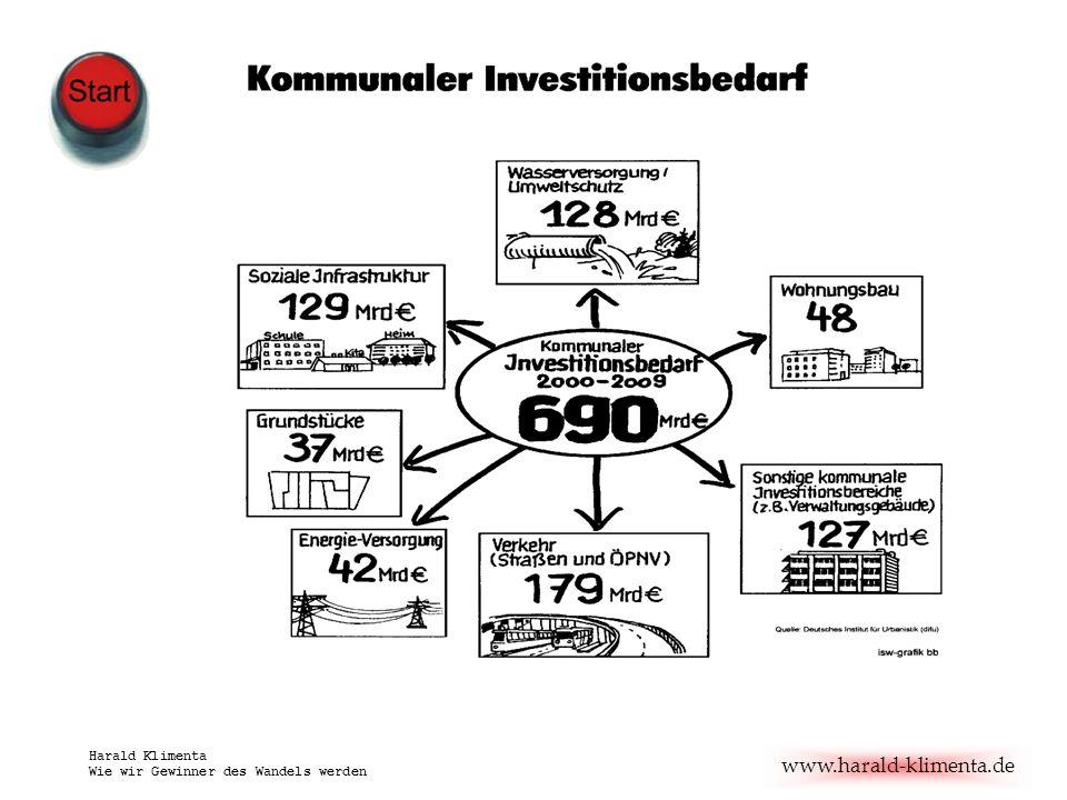 www.harald-klimenta.de Harald Klimenta Wie wir Gewinner des Wandels werden