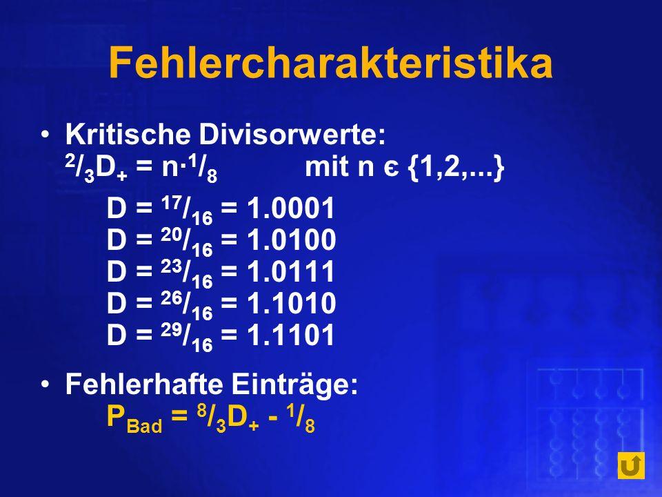 Fehlercharakteristika Kritische Divisorwerte: 2 / 3 D + = n 1 / 8 mit n є {1,2,...} D = 17 / 16 = 1.0001 D = 20 / 16 = 1.0100 D = 23 / 16 = 1.0111 D =