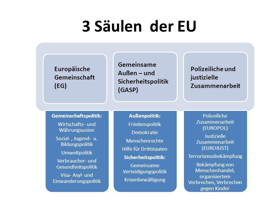 Mitbestimmung in der EU Dirigenten wollen alle EU leiten Jedes kleine Land will Mitbestimmung Mitbestimmung ist begrenzt durch die Anzahl der Mitglieder